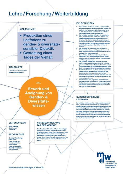 wissenschaftliches Poster: Lehre/Forschung/Weiterbildung