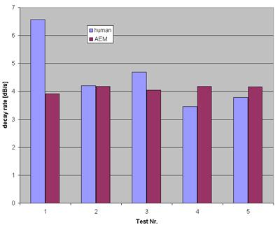 Abb. 7: Vergleich der Nachhallzeiten einer Note blau: Musiker , rot: Anschlagautomat